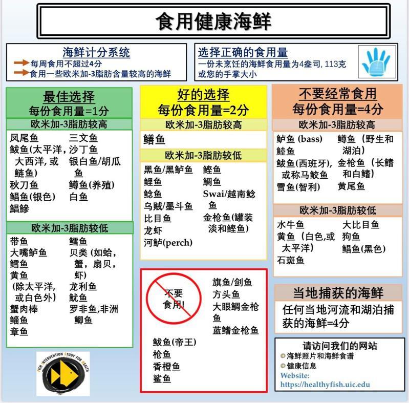 UIC的研究報告,包括建議正確食用海鮮的種類與份量。(美中亞裔健康協會提供)
